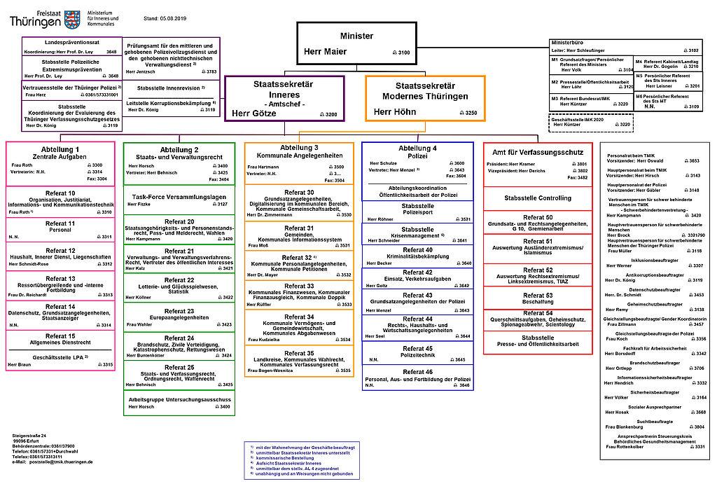 Organigram des TMIK